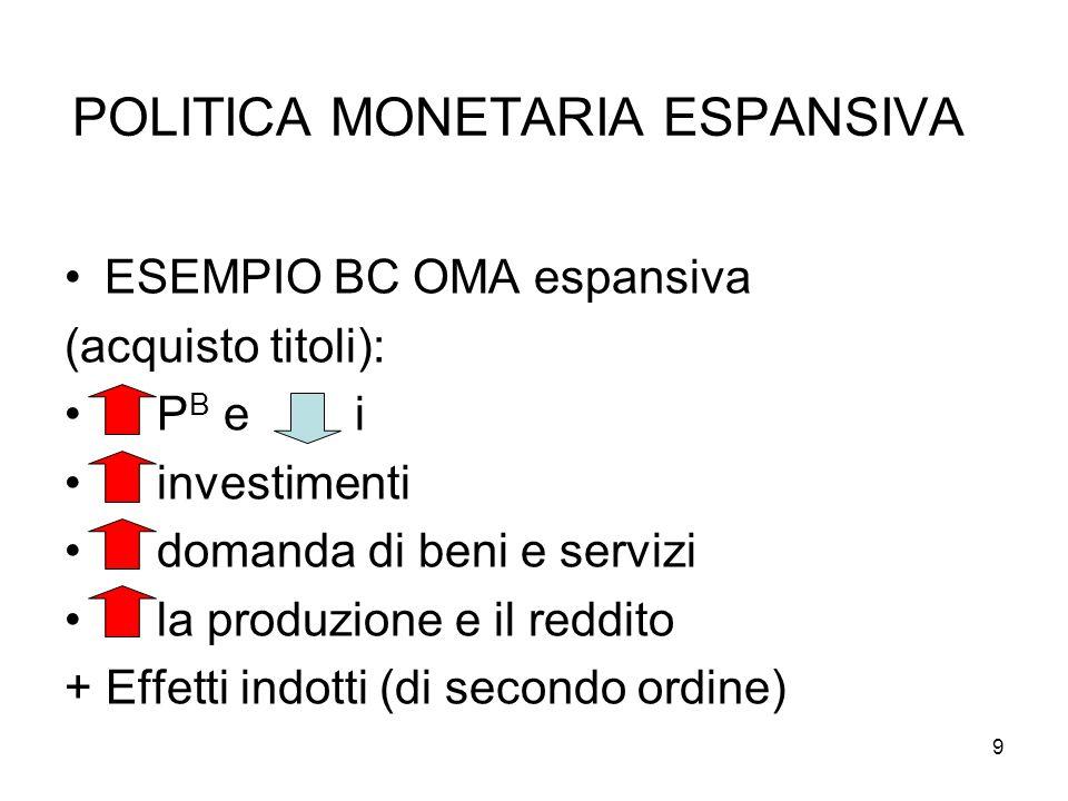 POLITICA MONETARIA ESPANSIVA