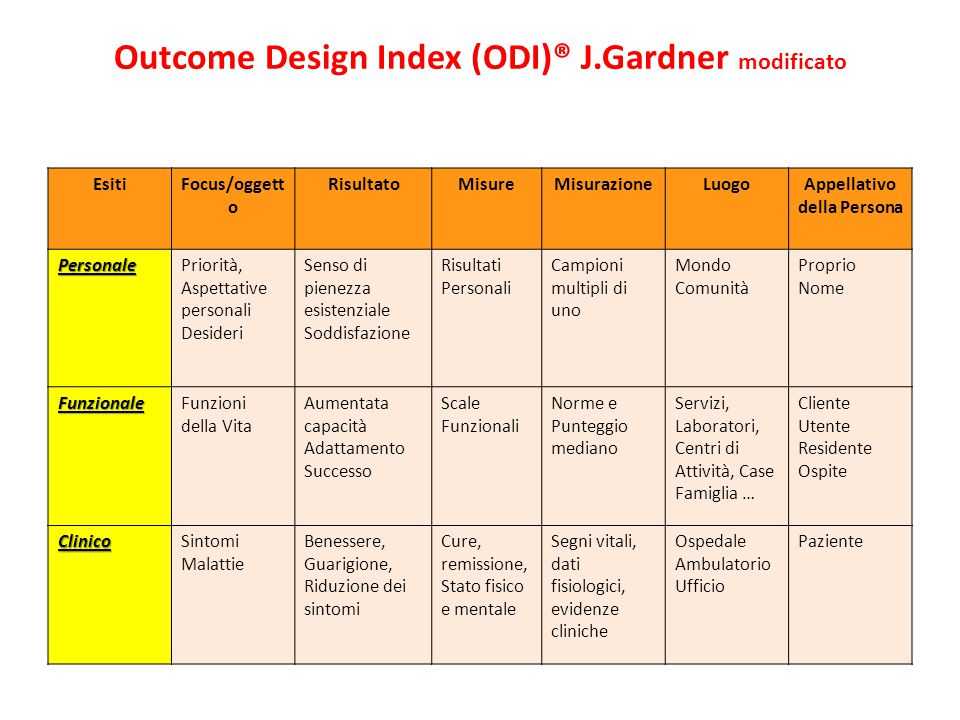 Outcome Design Index (ODI)® J.Gardner modificato