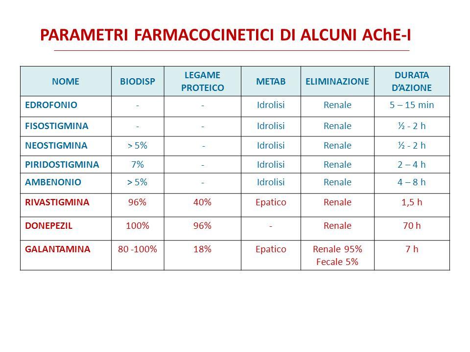 PARAMETRI FARMACOCINETICI DI ALCUNI AChE-I