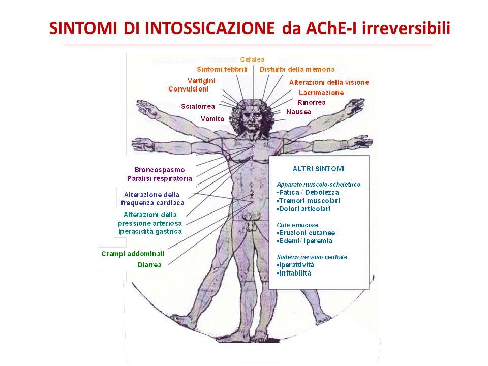 SINTOMI DI INTOSSICAZIONE da AChE-I irreversibili