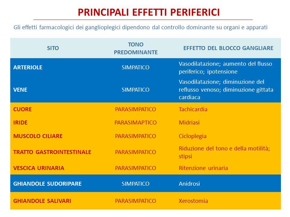 PRINCIPALI EFFETTI PERIFERICI EFFETTO DEL BLOCCO GANGLIARE