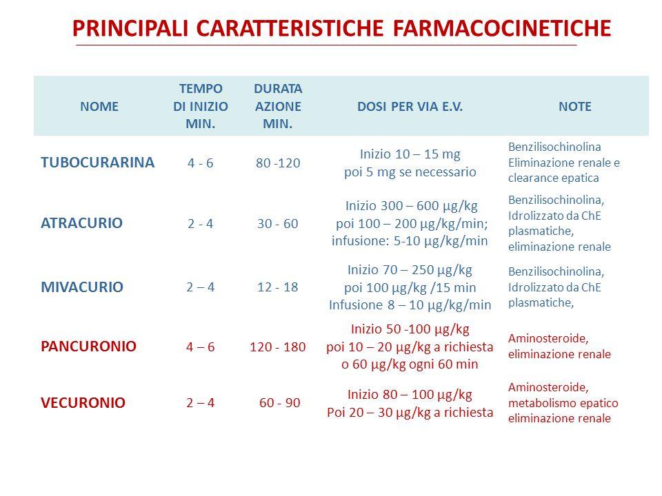 infusione: 5-10 μg/kg/min