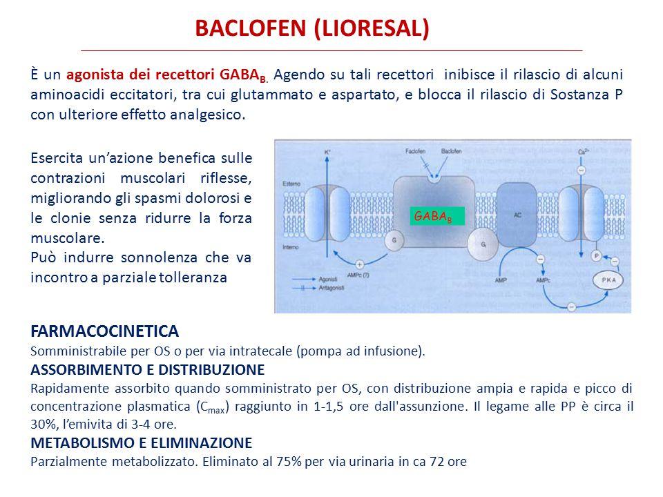BACLOFEN (LIORESAL) Farmacocinetica
