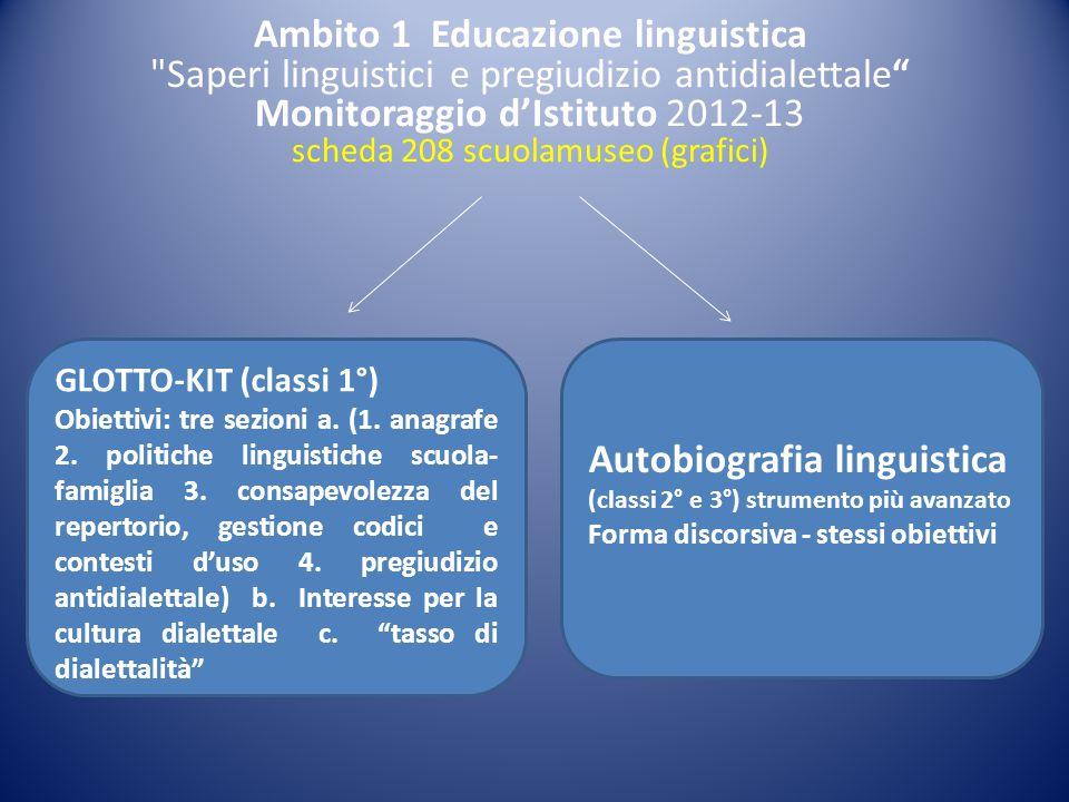 Monitoraggio d'Istituto 2012-13