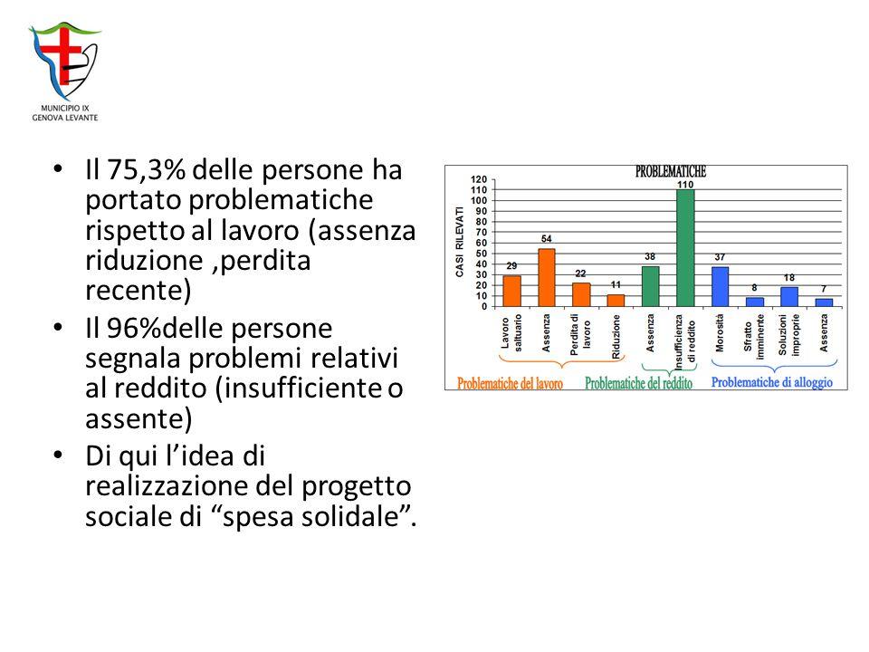 Il 75,3% delle persone ha portato problematiche rispetto al lavoro (assenza riduzione ,perdita recente)