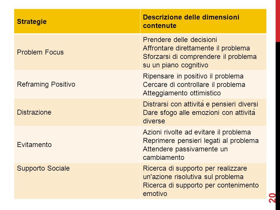 Strategie Descrizione delle dimensioni contenute. Problem Focus.