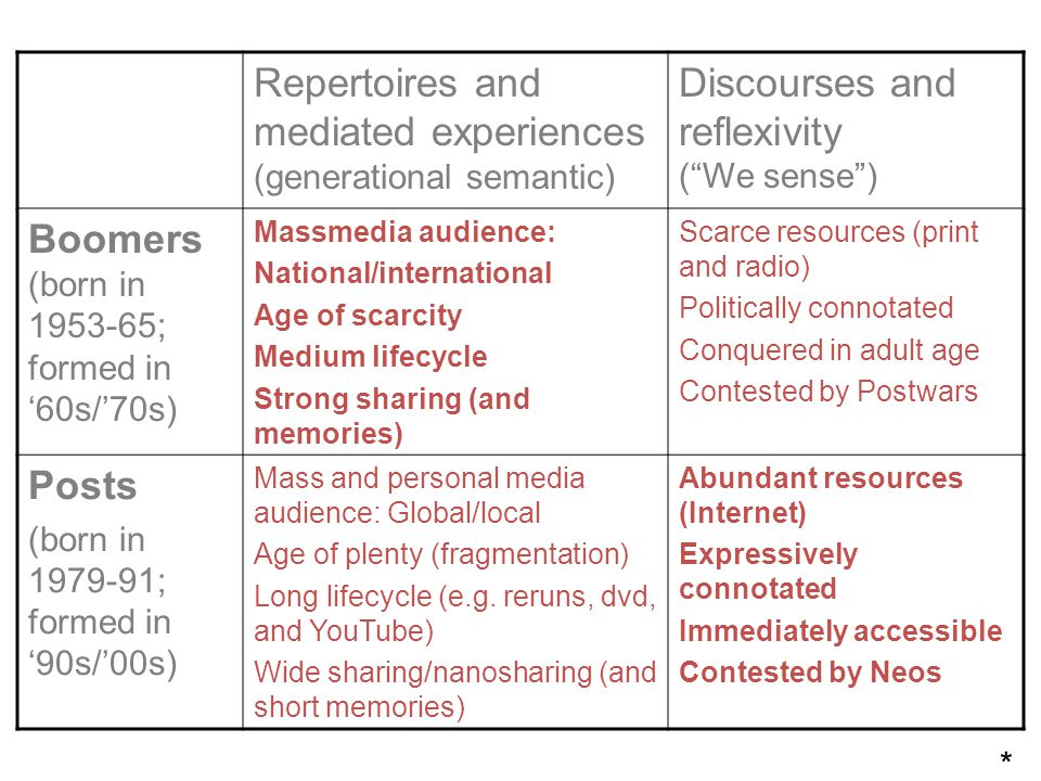 Repertoires and mediated experiences (generational semantic)
