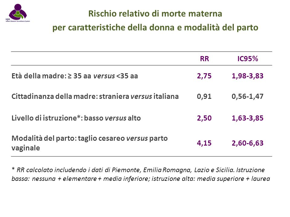 Rischio relativo di morte materna