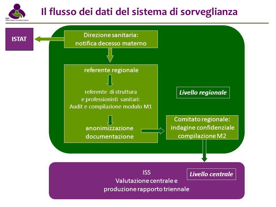 Il flusso dei dati del sistema di sorveglianza