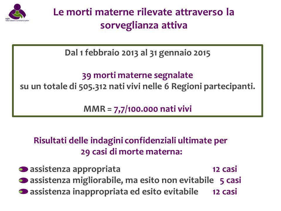 Le morti materne rilevate attraverso la sorveglianza attiva