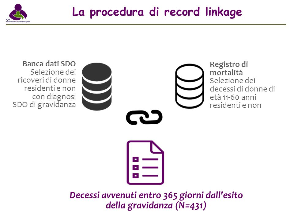 La procedura di record linkage