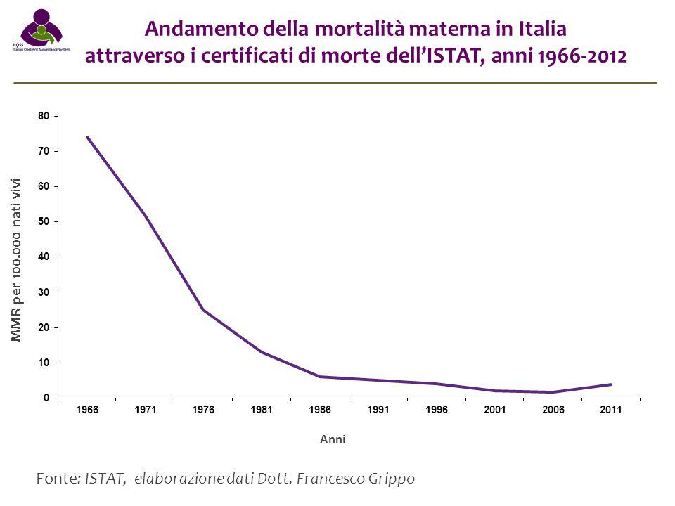 Andamento della mortalità materna in Italia
