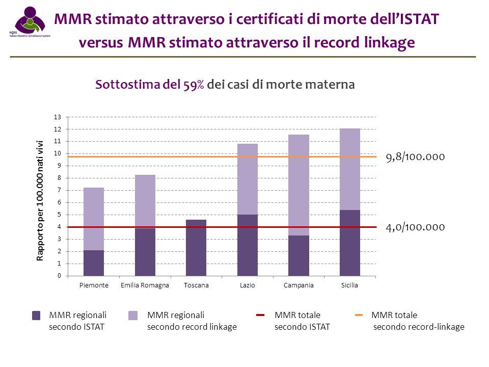 MMR stimato attraverso i certificati di morte dell'ISTAT