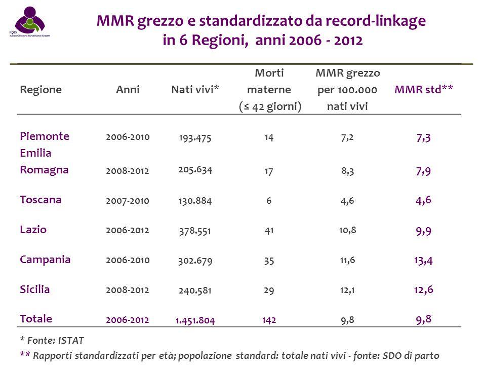 MMR grezzo e standardizzato da record-linkage