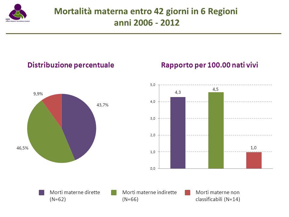 Mortalità materna entro 42 giorni in 6 Regioni
