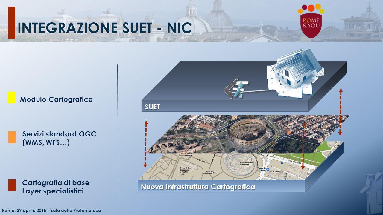 Integrazione SUET - NIC