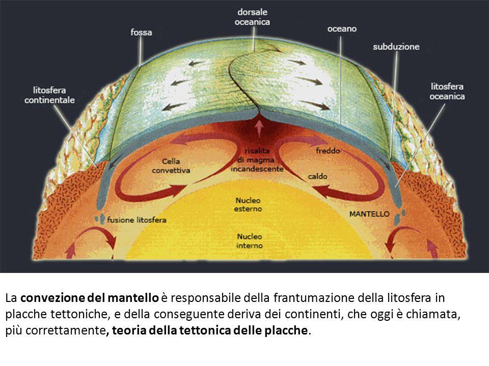 La convezione del mantello è responsabile della frantumazione della litosfera in placche tettoniche, e della conseguente deriva dei continenti, che oggi è chiamata, più correttamente, teoria della tettonica delle placche.