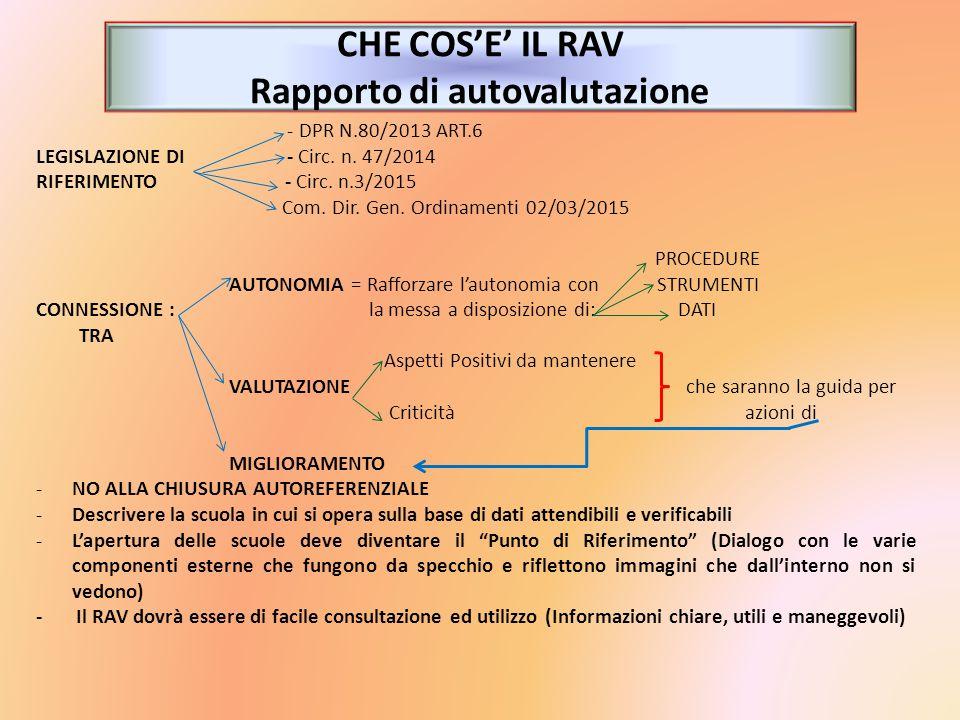 CHE COS'E' IL RAV Rapporto di autovalutazione