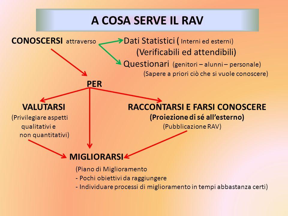 A COSA SERVE IL RAV CONOSCERSI attraverso Dati Statistici ( Interni ed esterni) (Verificabili ed attendibili)