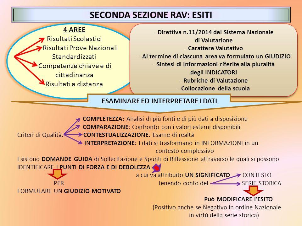 SECONDA SEZIONE RAV: ESITI