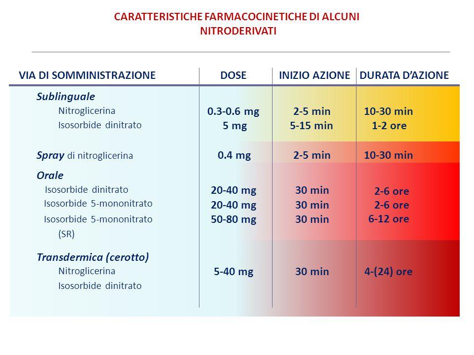 CARATTERISTICHE FARMACOCINETICHE DI ALCUNI NITRODERIVATI
