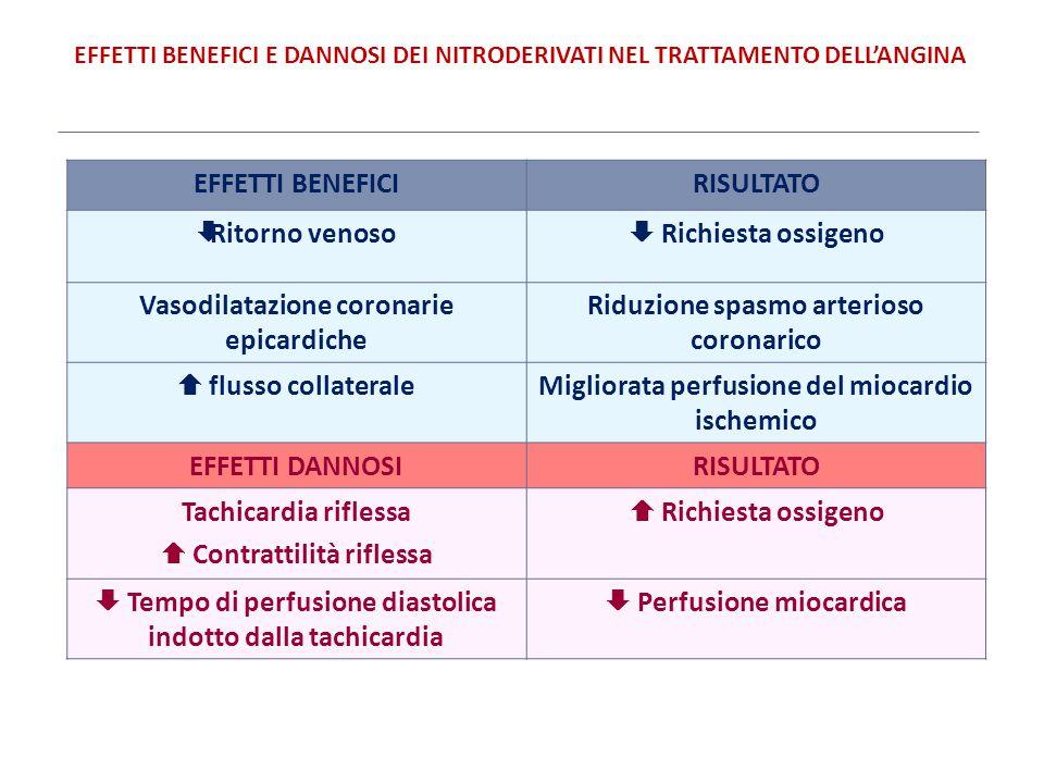 Vasodilatazione coronarie epicardiche