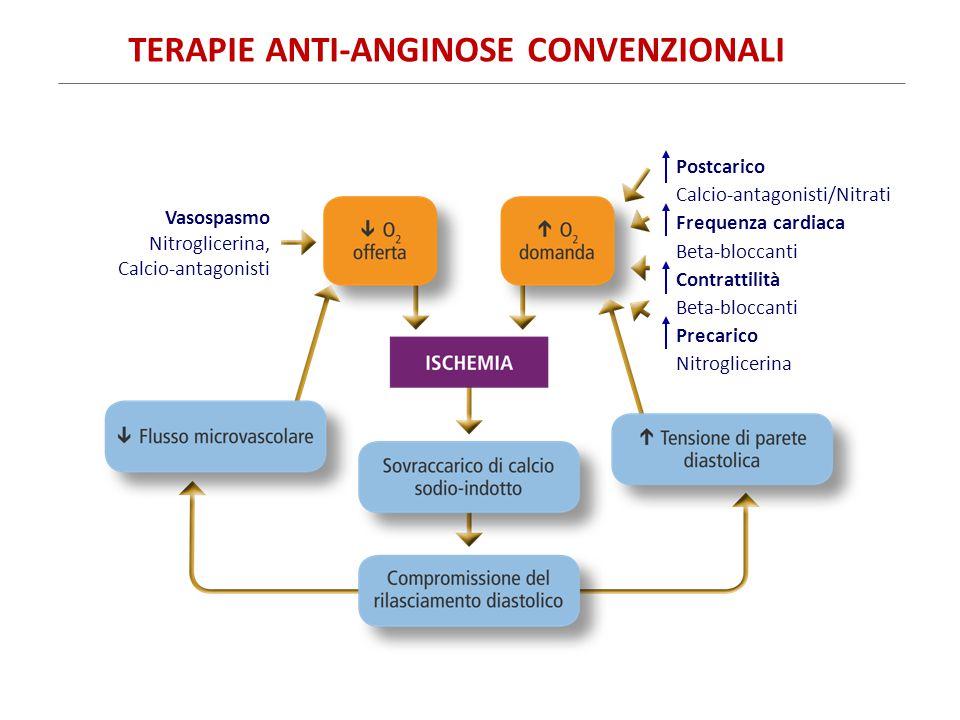 TERAPIE ANTI-ANGINOSE CONVENZIONALI