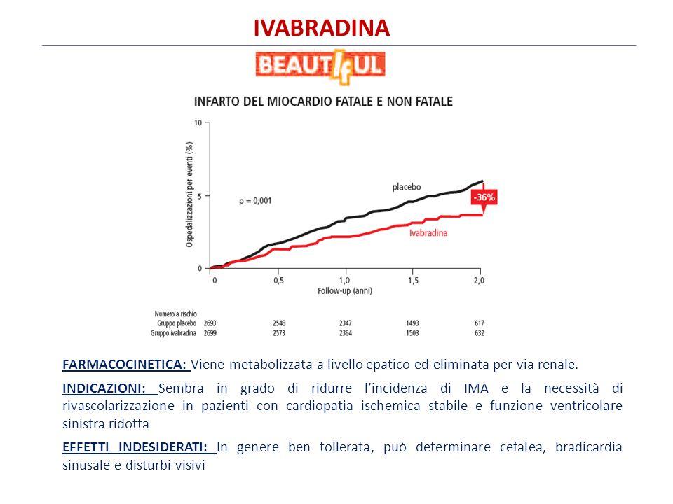 IVABRADINA FARMACOCINETICA: Viene metabolizzata a livello epatico ed eliminata per via renale.