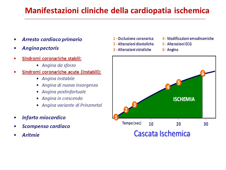 Manifestazioni cliniche della cardiopatia ischemica