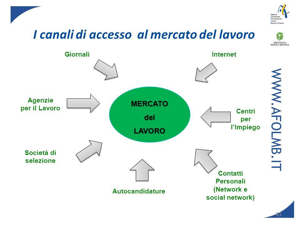 I canali di accesso al mercato del lavoro (Network e social network)