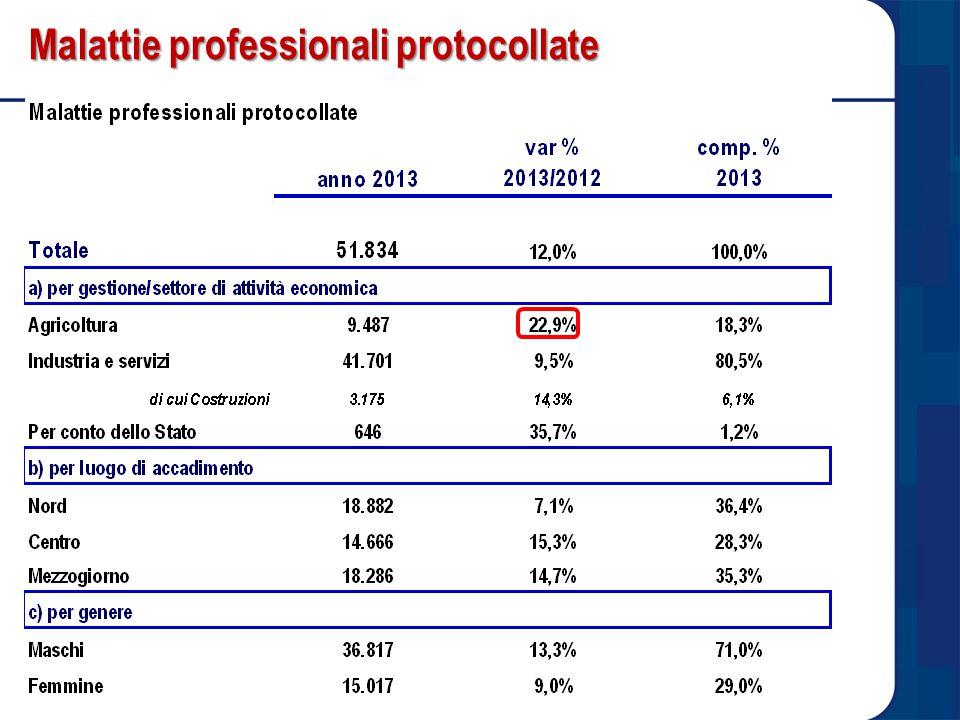 Malattie professionali protocollate