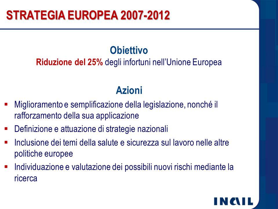 Riduzione del 25% degli infortuni nell'Unione Europea