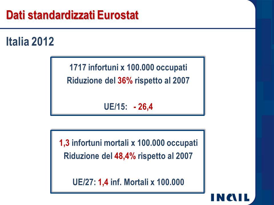 Dati standardizzati Eurostat