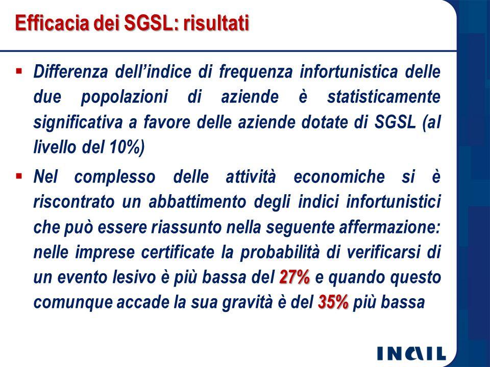 Efficacia dei SGSL: risultati