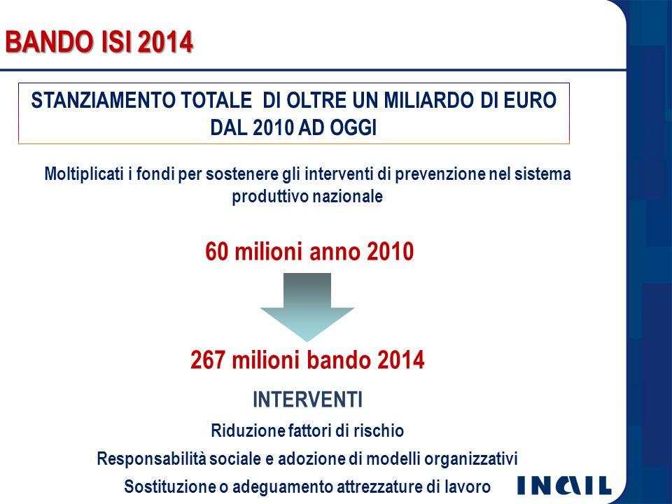 BANDO ISI 2014 267 milioni bando 2014