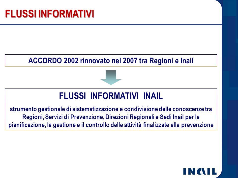 FLUSSI INFORMATIVI FLUSSI INFORMATIVI INAIL