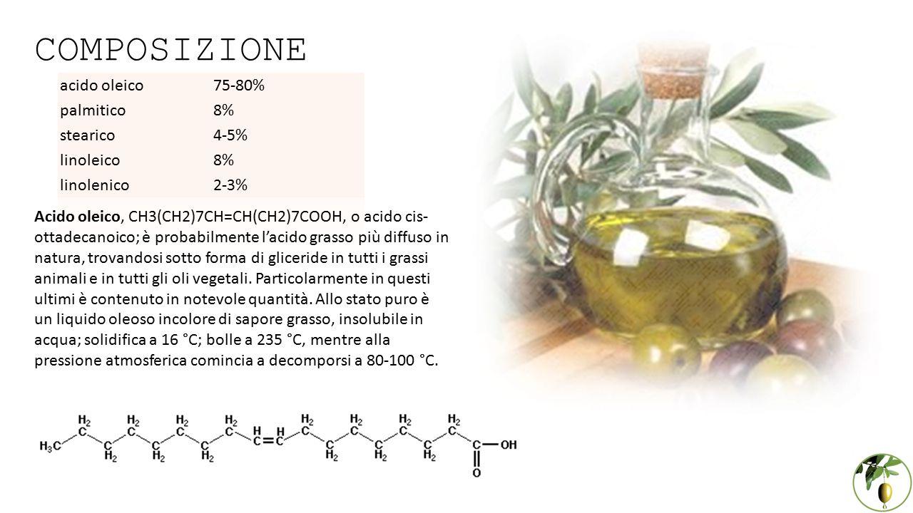 COMPOSIZIONE acido oleico 75-80% palmitico 8% stearico 4-5% linoleico