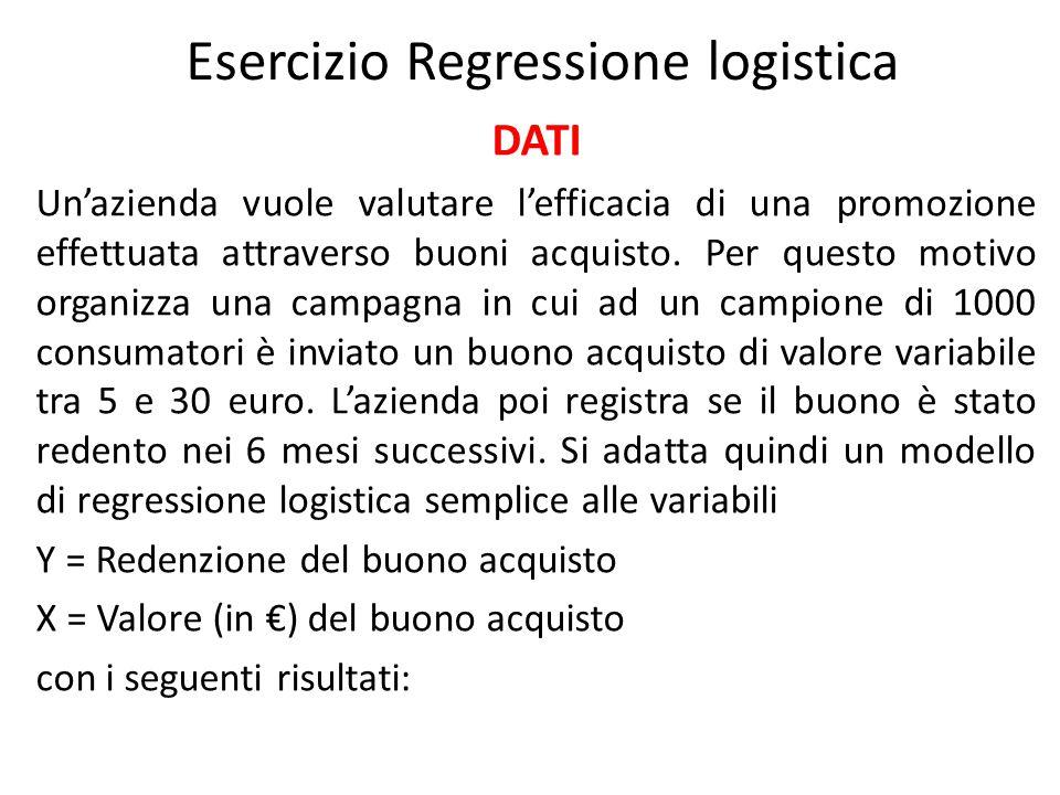 Esercizio Regressione logistica