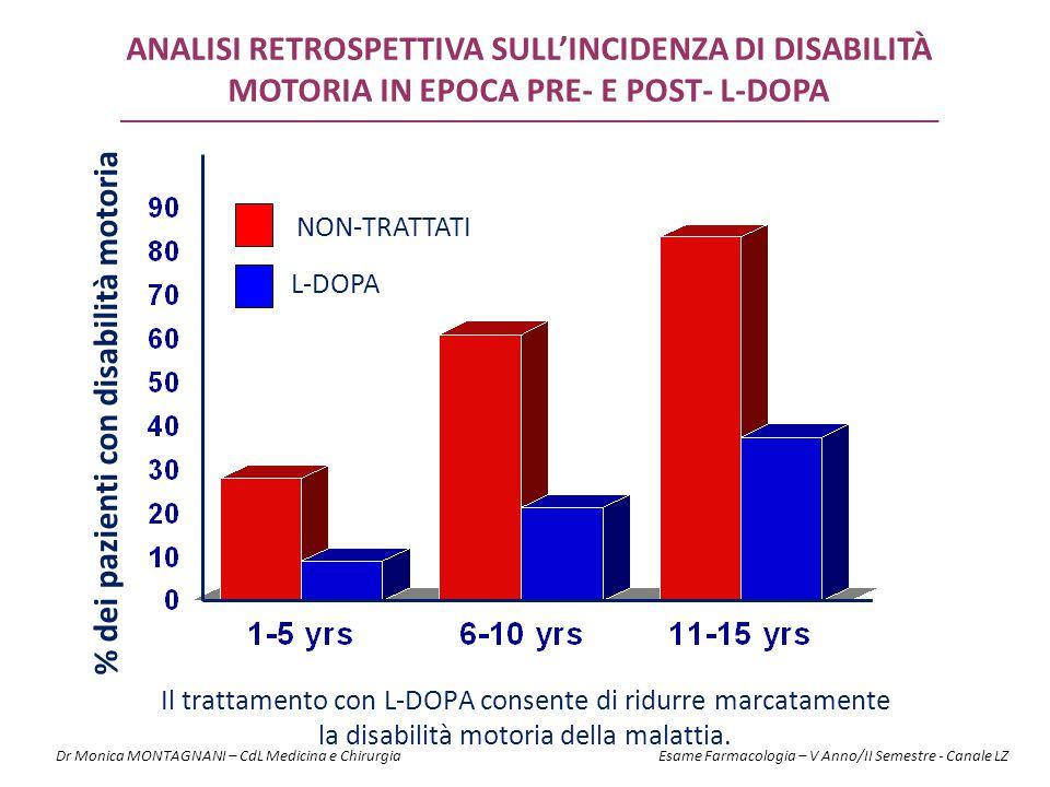 % dei pazienti con disabilità motoria