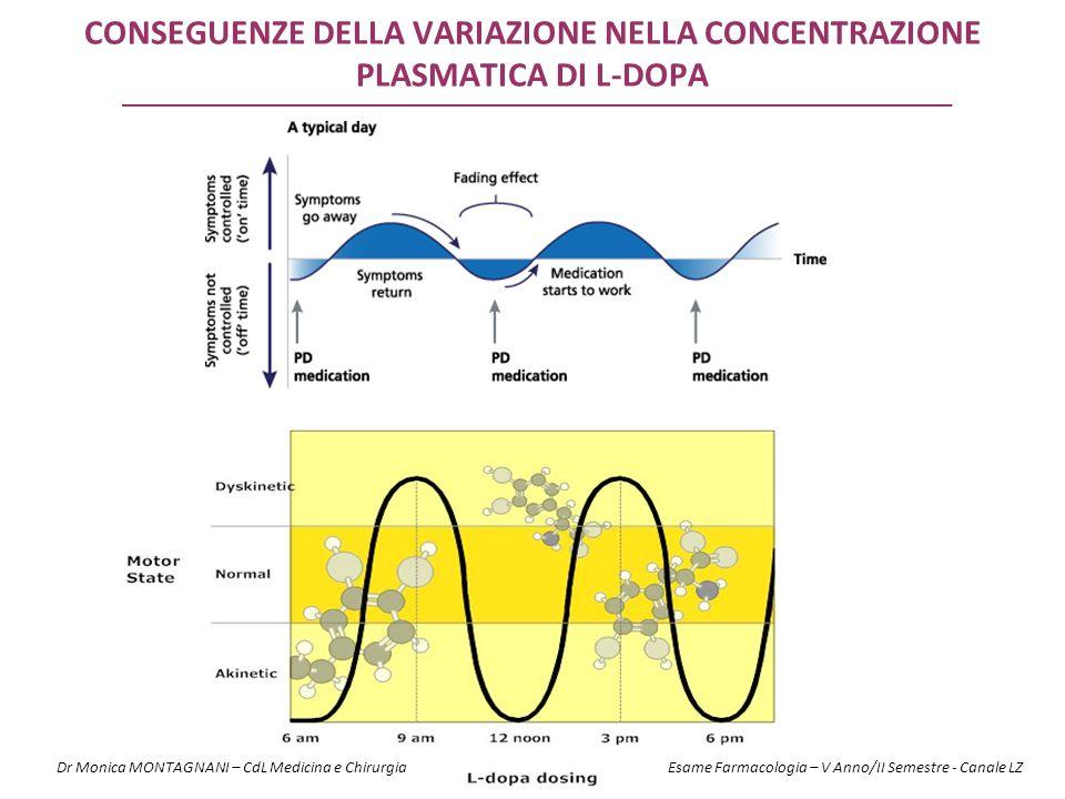 CONSEGUENZE DELLA VARIAZIONE NELLA CONCENTRAZIONE PLASMATICA DI L-dopa