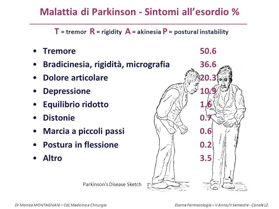 Malattia di Parkinson - Sintomi all'esordio %