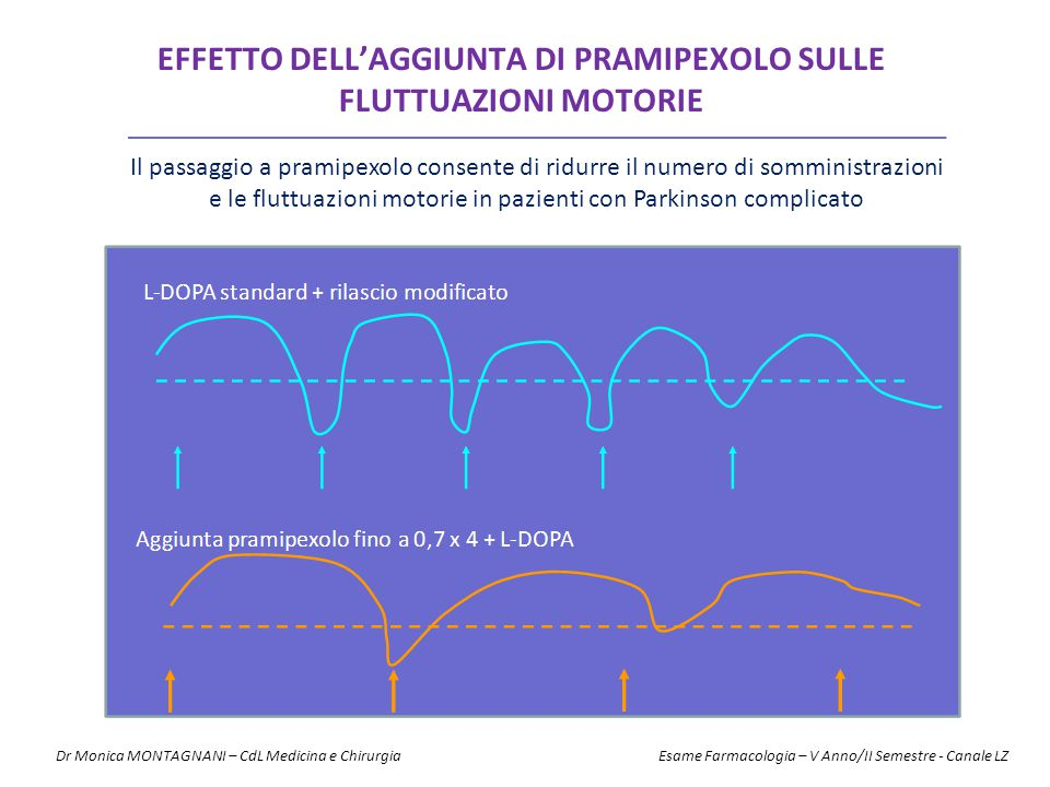 Effetto dell'aggiunta di pramipexolo sulle fluttuazioni motorie