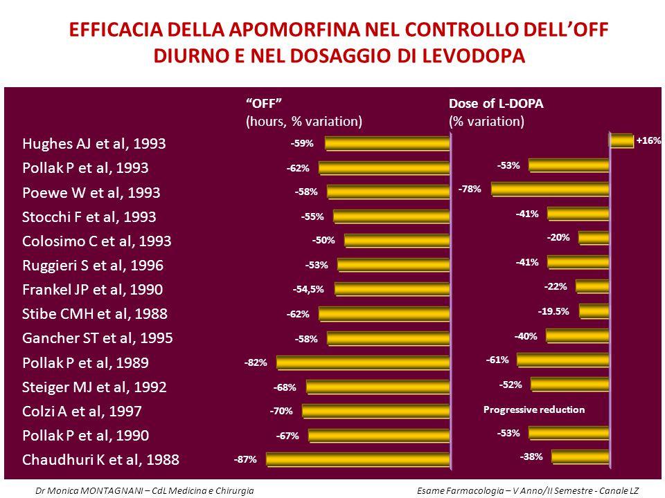 Efficacia della apomorfina nel controllo dell'off diurno e nel dosaggio di levodopa