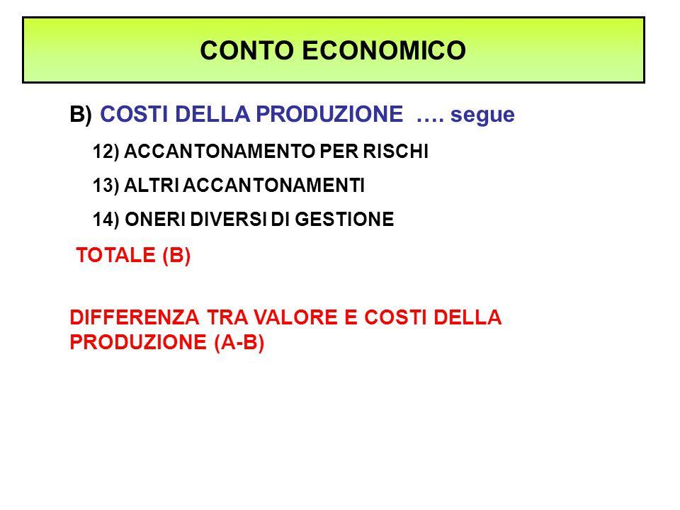 CONTO ECONOMICO B) COSTI DELLA PRODUZIONE …. segue TOTALE (B)