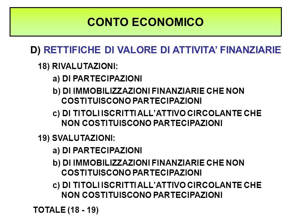 CONTO ECONOMICO D) RETTIFICHE DI VALORE DI ATTIVITA' FINANZIARIE