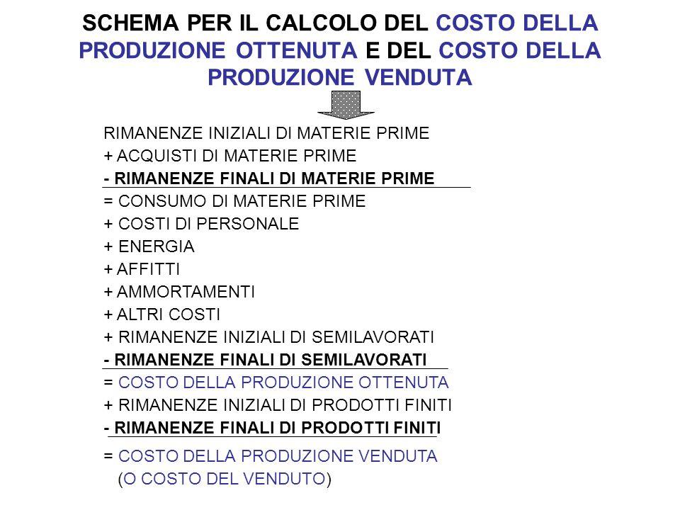 SCHEMA PER IL CALCOLO DEL COSTO DELLA PRODUZIONE OTTENUTA E DEL COSTO DELLA PRODUZIONE VENDUTA