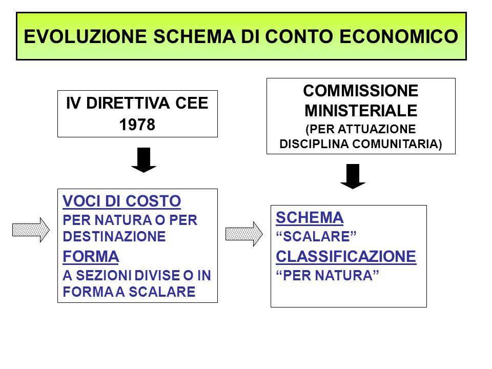 EVOLUZIONE SCHEMA DI CONTO ECONOMICO