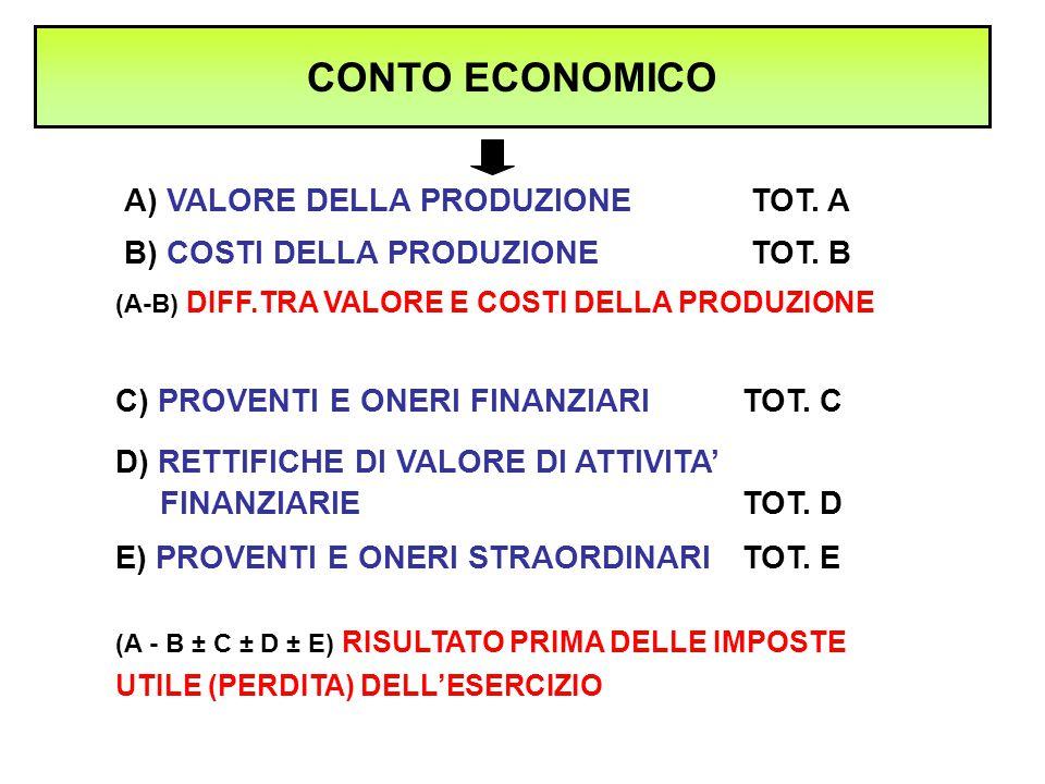 CONTO ECONOMICO A) VALORE DELLA PRODUZIONE TOT. A