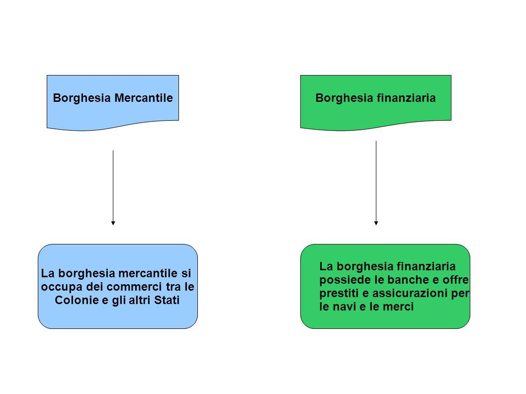 Borghesia finanziaria