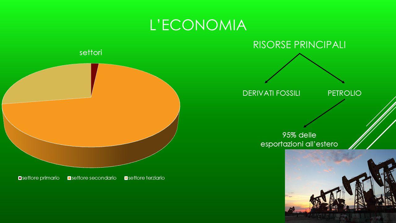 95% delle esportazioni all'estero